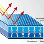 Jak działają panele słoneczne